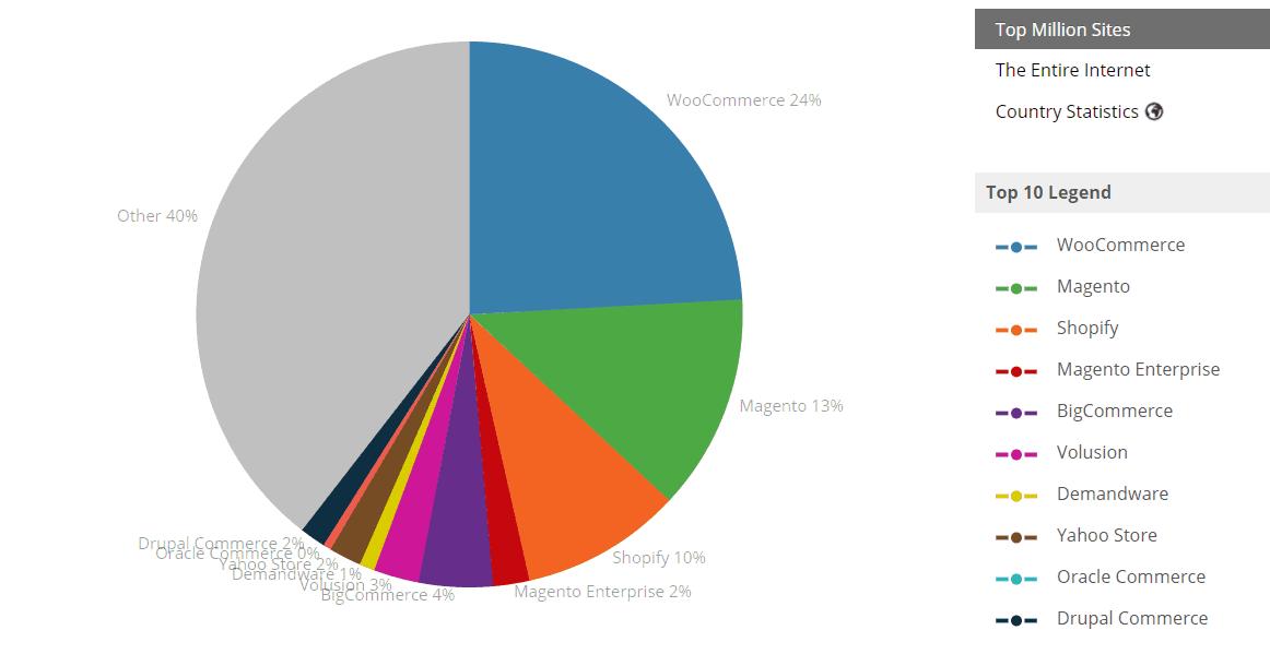 woocommerce-statistics-in-top-million-sites